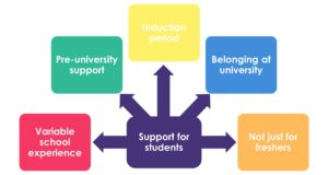 Graphic depicting box titled 'Support for students' linking to five other factors, 'Variable school experience', 'Pre-university support', 'Induction period', 'Belonging at university', 'Not just for freshers'
